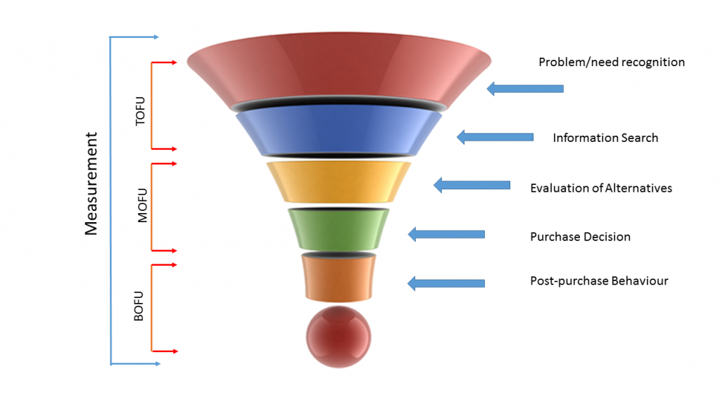 Content marketing is all about the marketing funnel - ProfIT Marketing