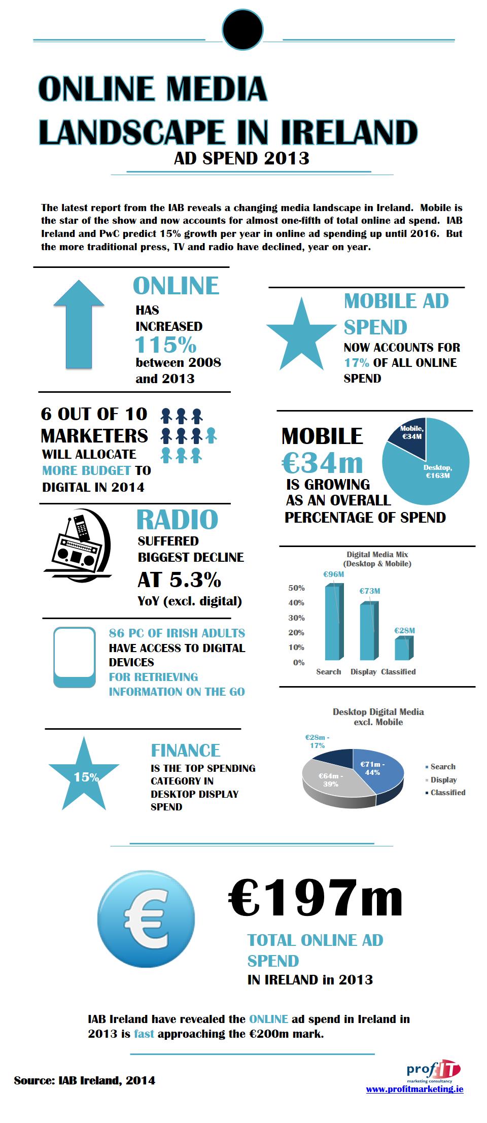 Online advertising spend in Ireland, 2013